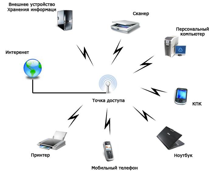 Как из стационарного компьютера сделать точку доступа